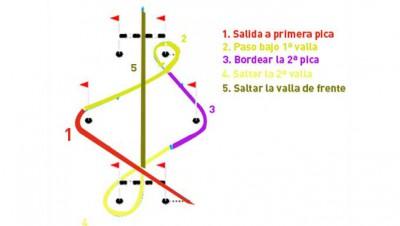 desarrollo-test-de-agilidad-el-circuito-de-vallas-y-picas