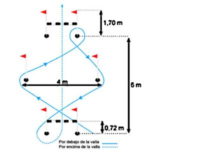 Descripción del recorrido de la prueba de agilidad con vallas