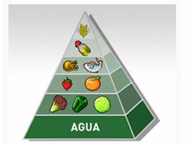 ¿En qué consiste? Piramide de la zona