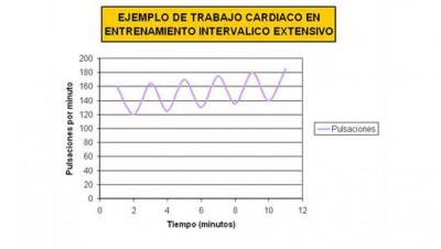 grafica-interval-training-extensivo