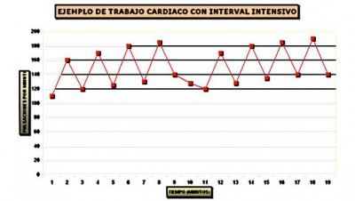training-interval-intensivo-grafica