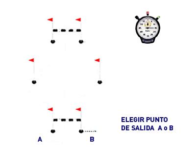 Colocación de los elementos de prueba de agilidad con vallas