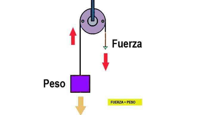 Máquinas de polea (I): Mecanismo básico