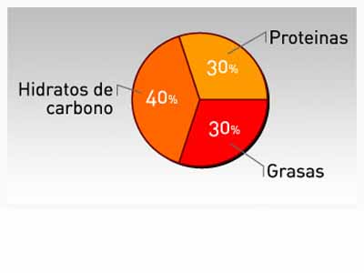 La dieta de la zona (I): ¿Qué es la zona?.